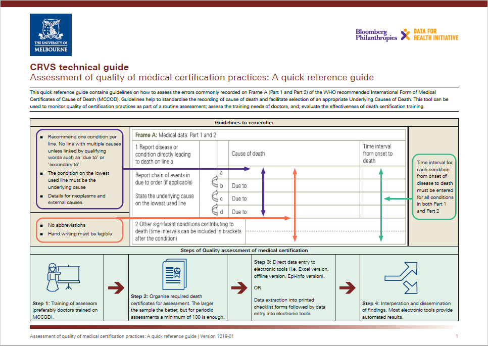 Assessment of quality of medical certification practices: A quick reference guide thumbnail