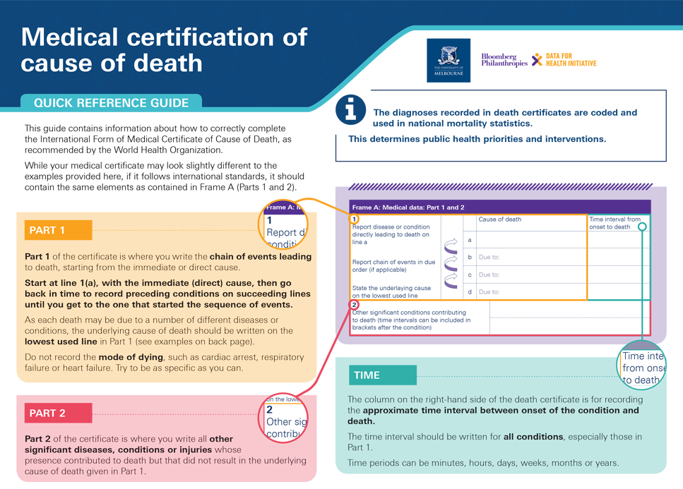 Medical certification of cause of death: Quick reference guide