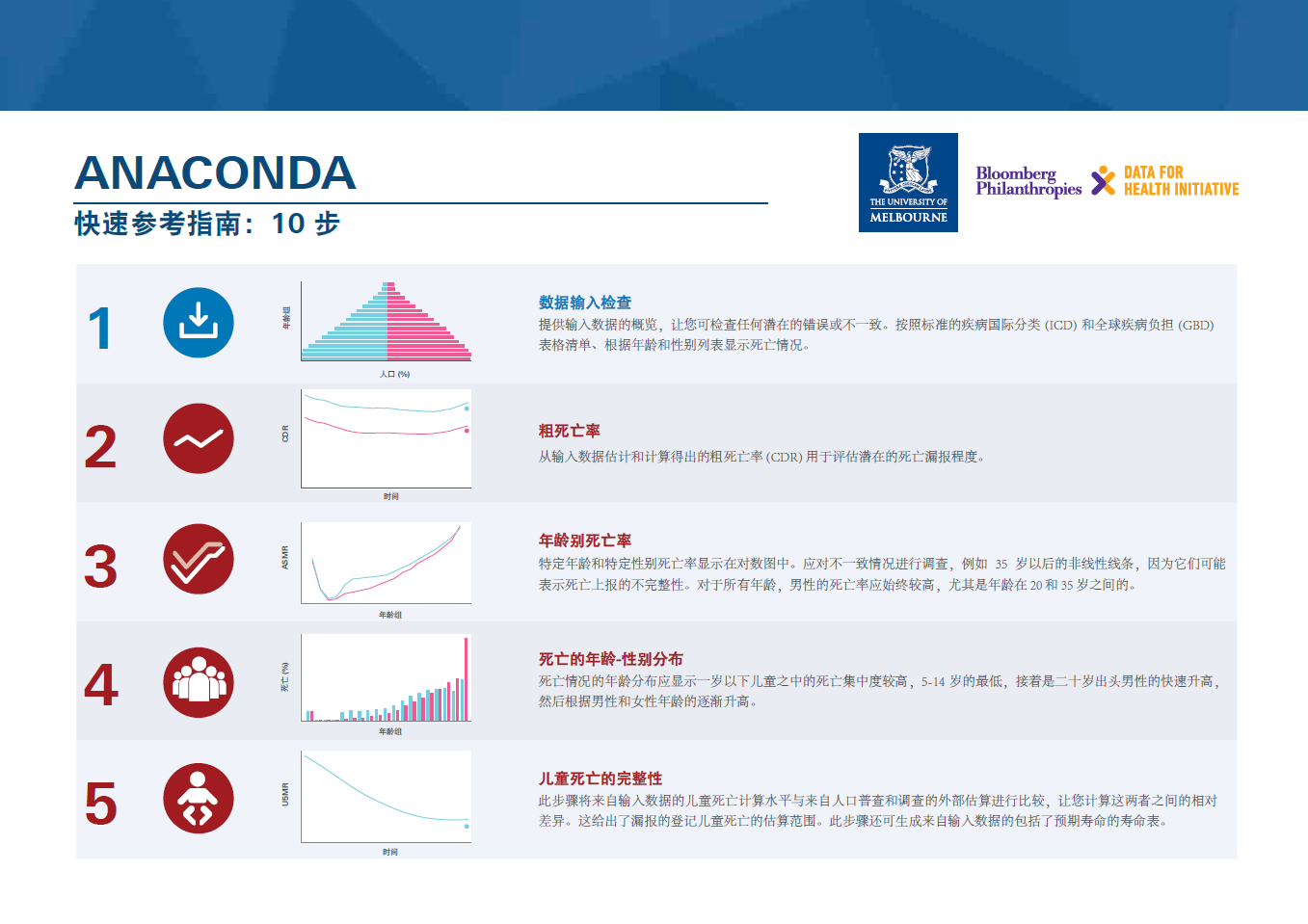 ANACONDA Quick reference guide: 10 steps - Chinese version thumbnail