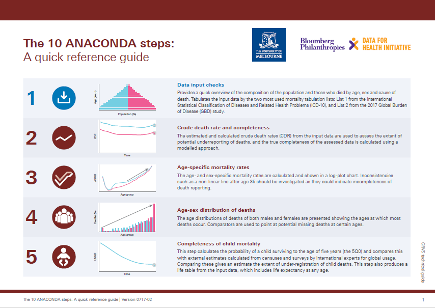 ANACONDA Quick reference guide: 10 steps