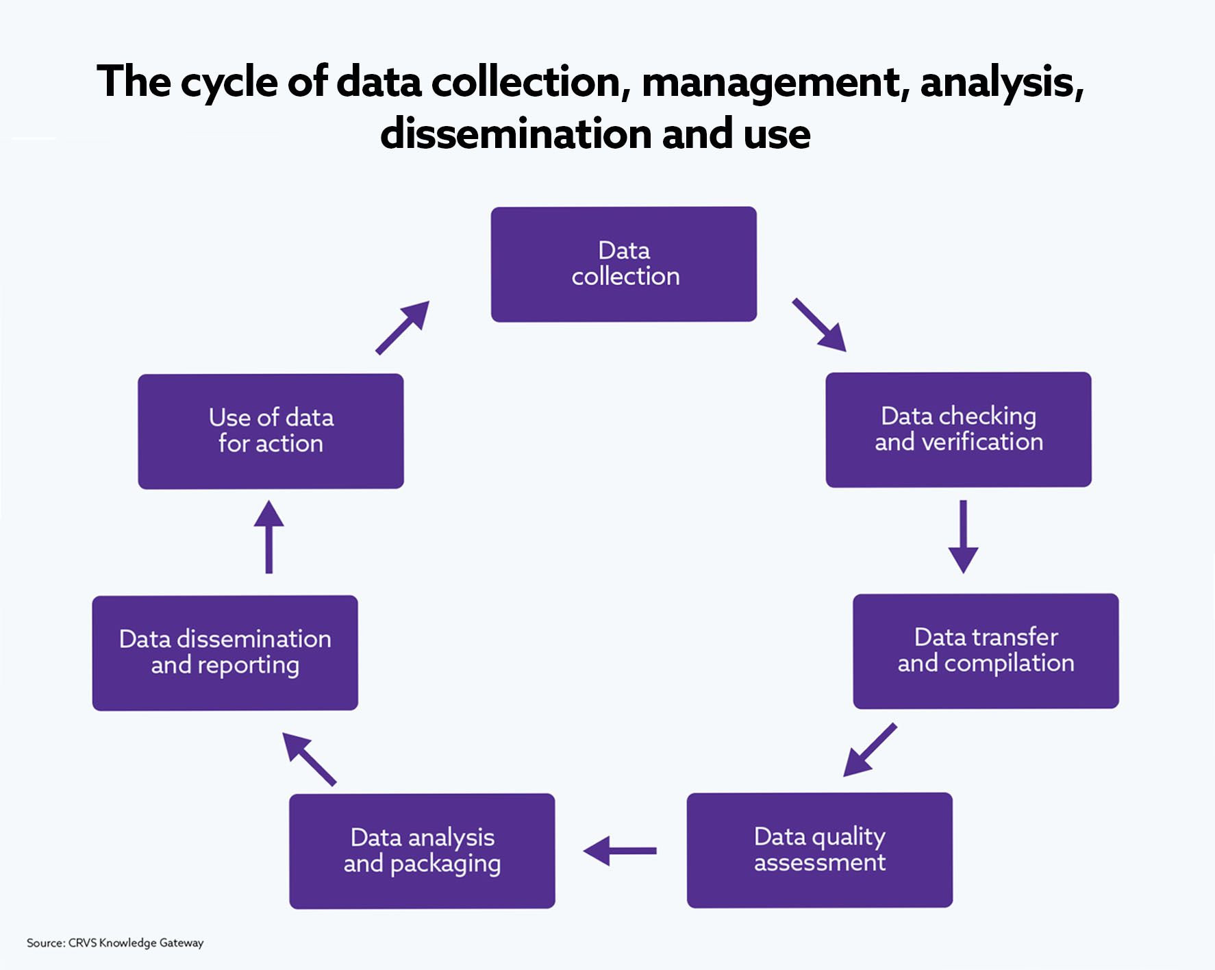 The cycle of data collection, management, analysis, dissemination and use