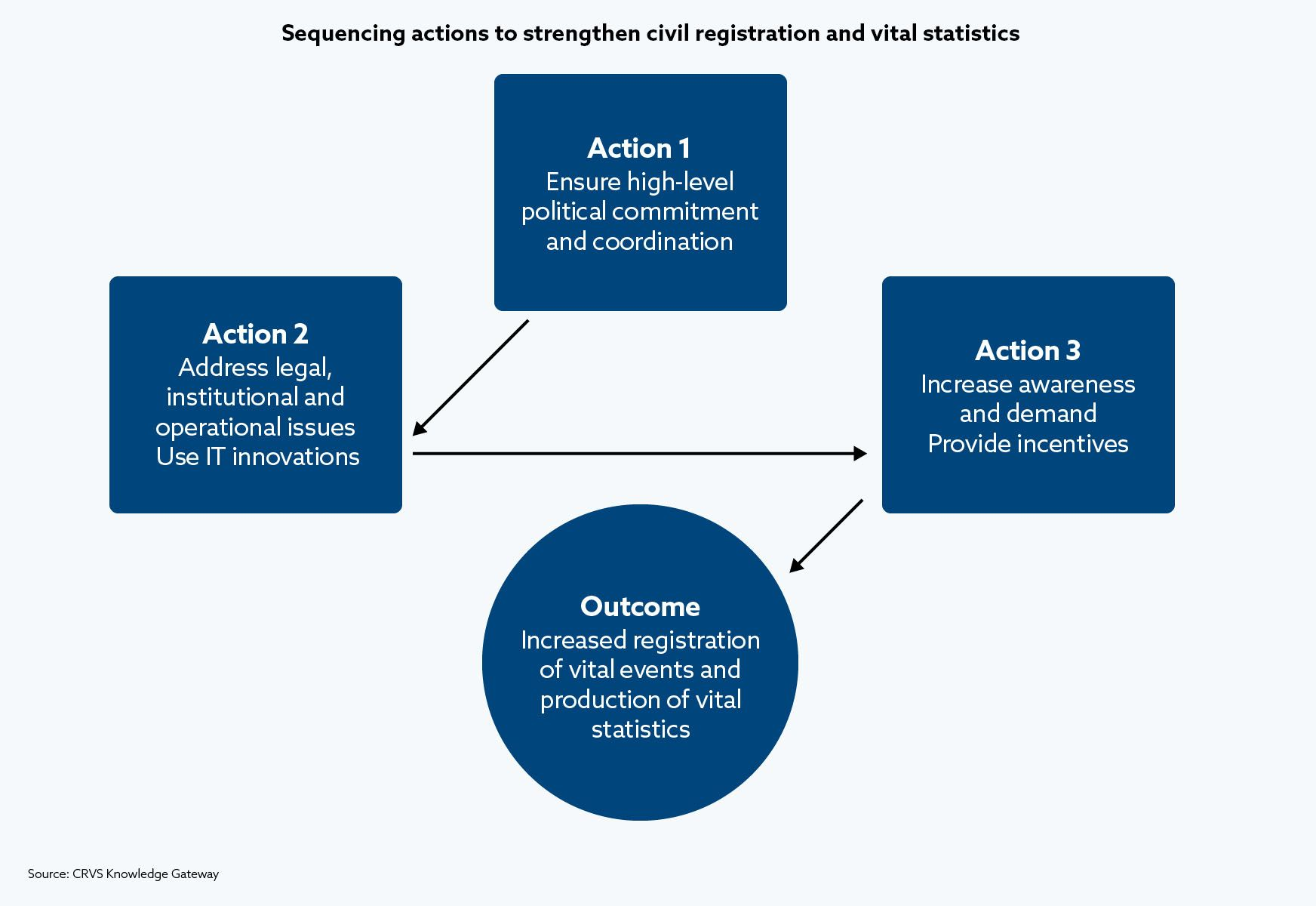 Sequencing actions to strengthen civil registration and vital statistics