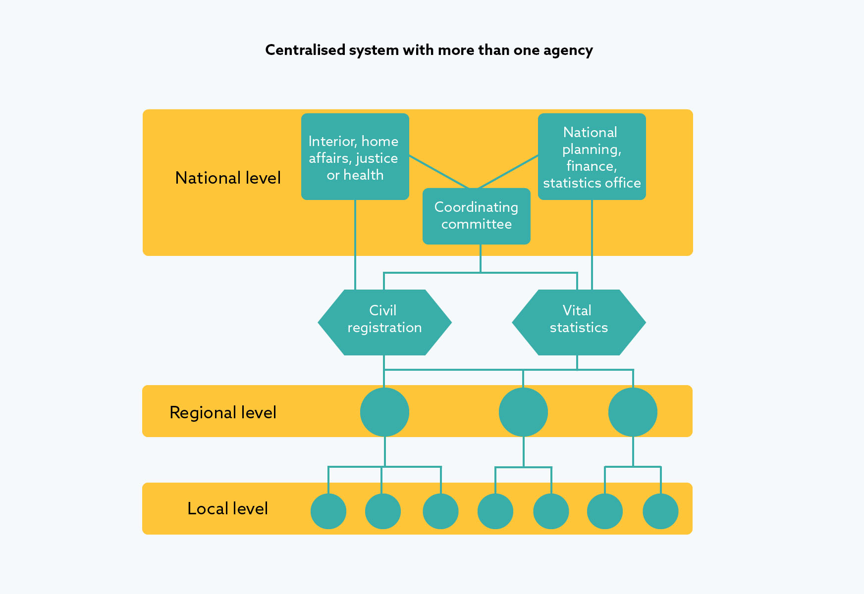 Centralised system with more than one agency