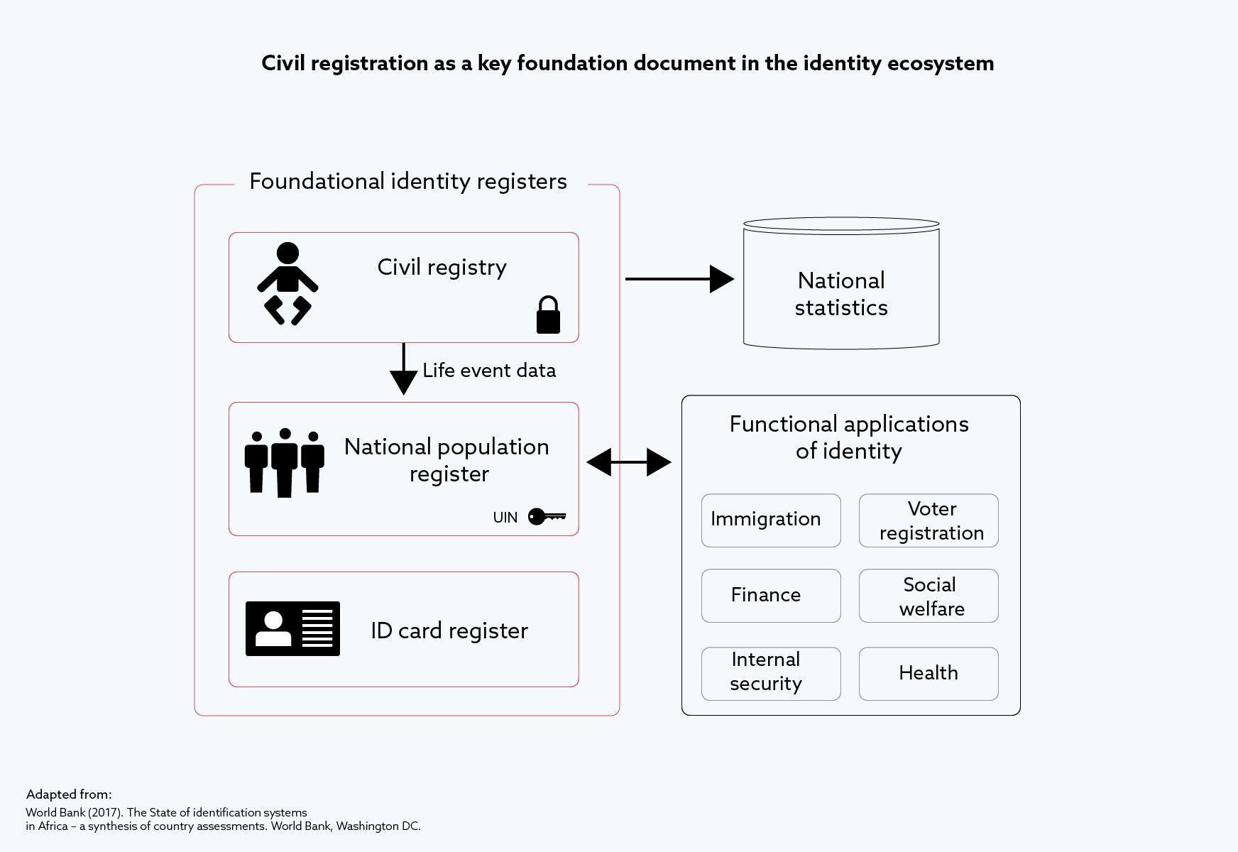 Civil registration as a key foundation document in the identity ecosystem