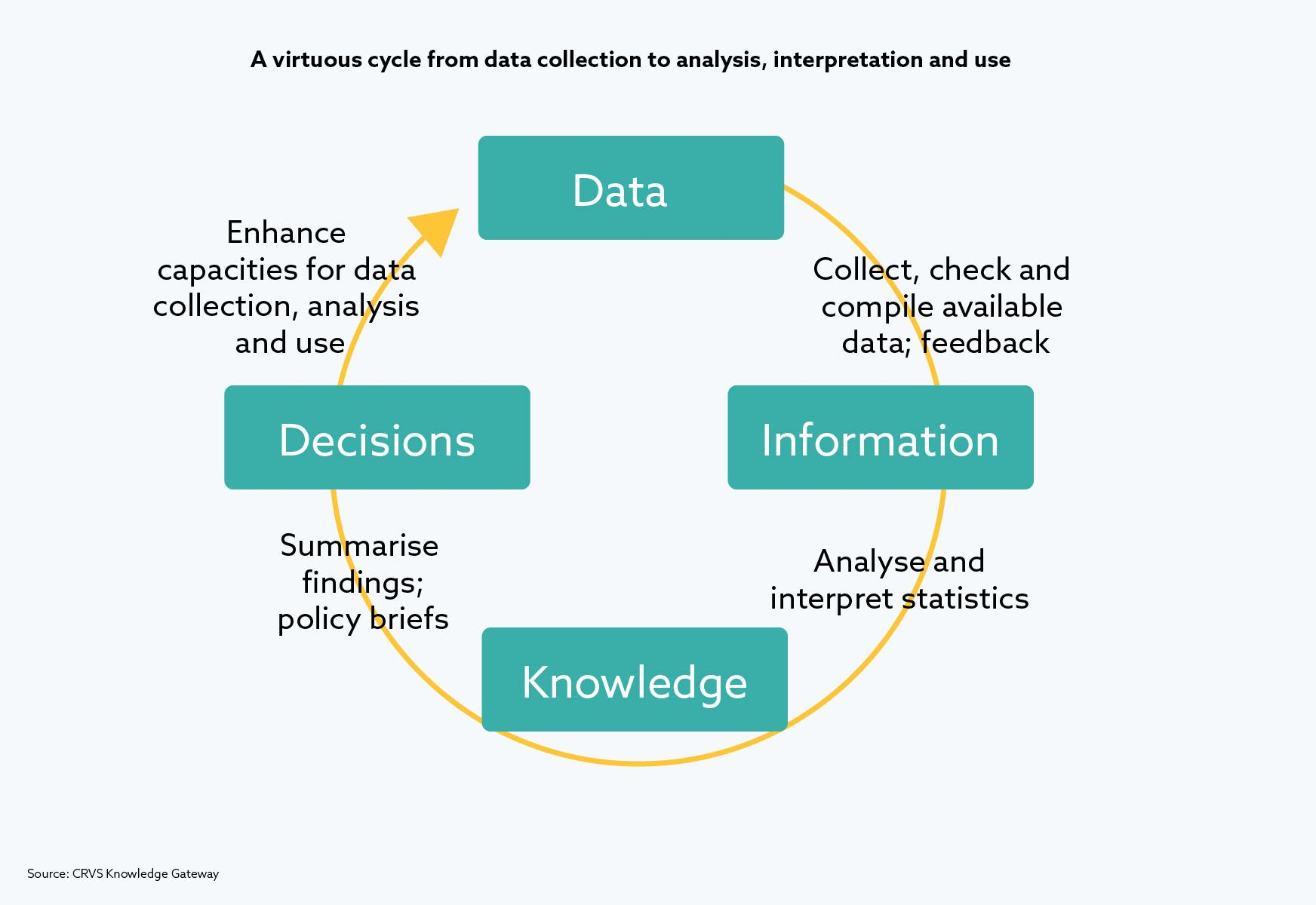 A virtuous cycle from data collection to analysis, interpretation and use