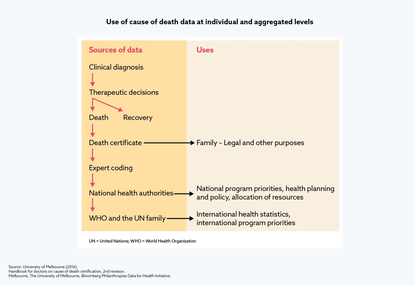 Use of cause of death data at individual and aggregated levels