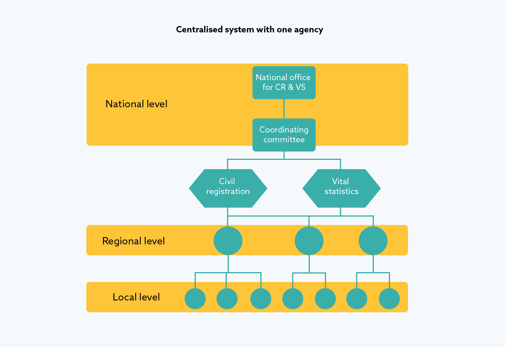 Centralised system with one agency