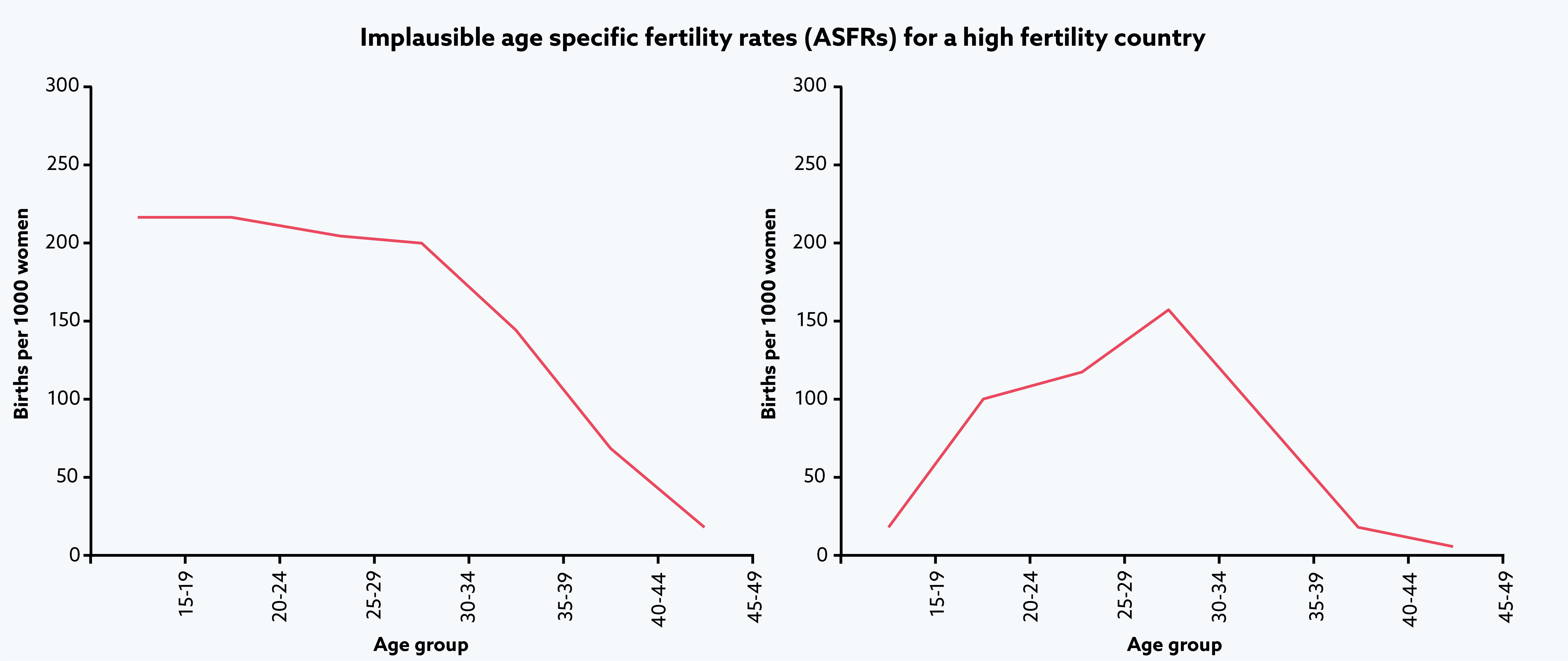 Implausible-ASFRs-high-fertility