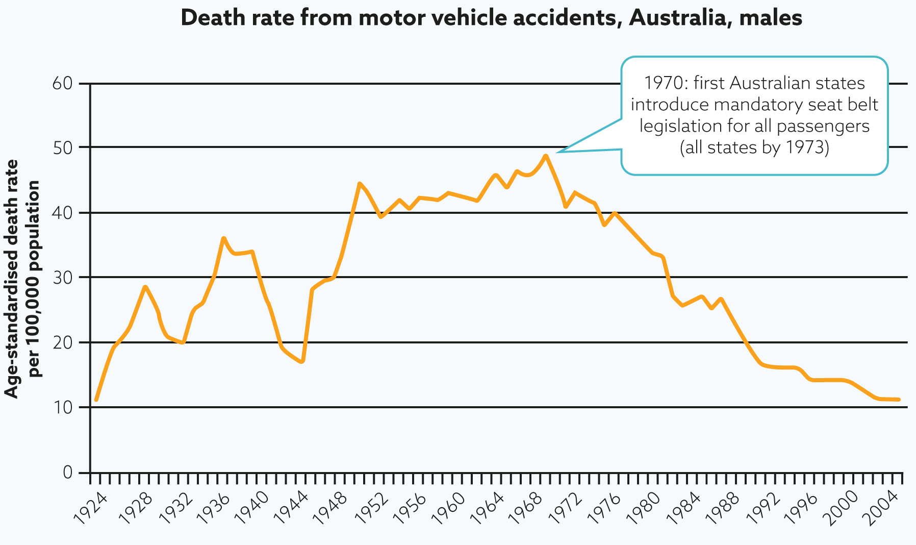 death_rate_motor_vehicle_accidents