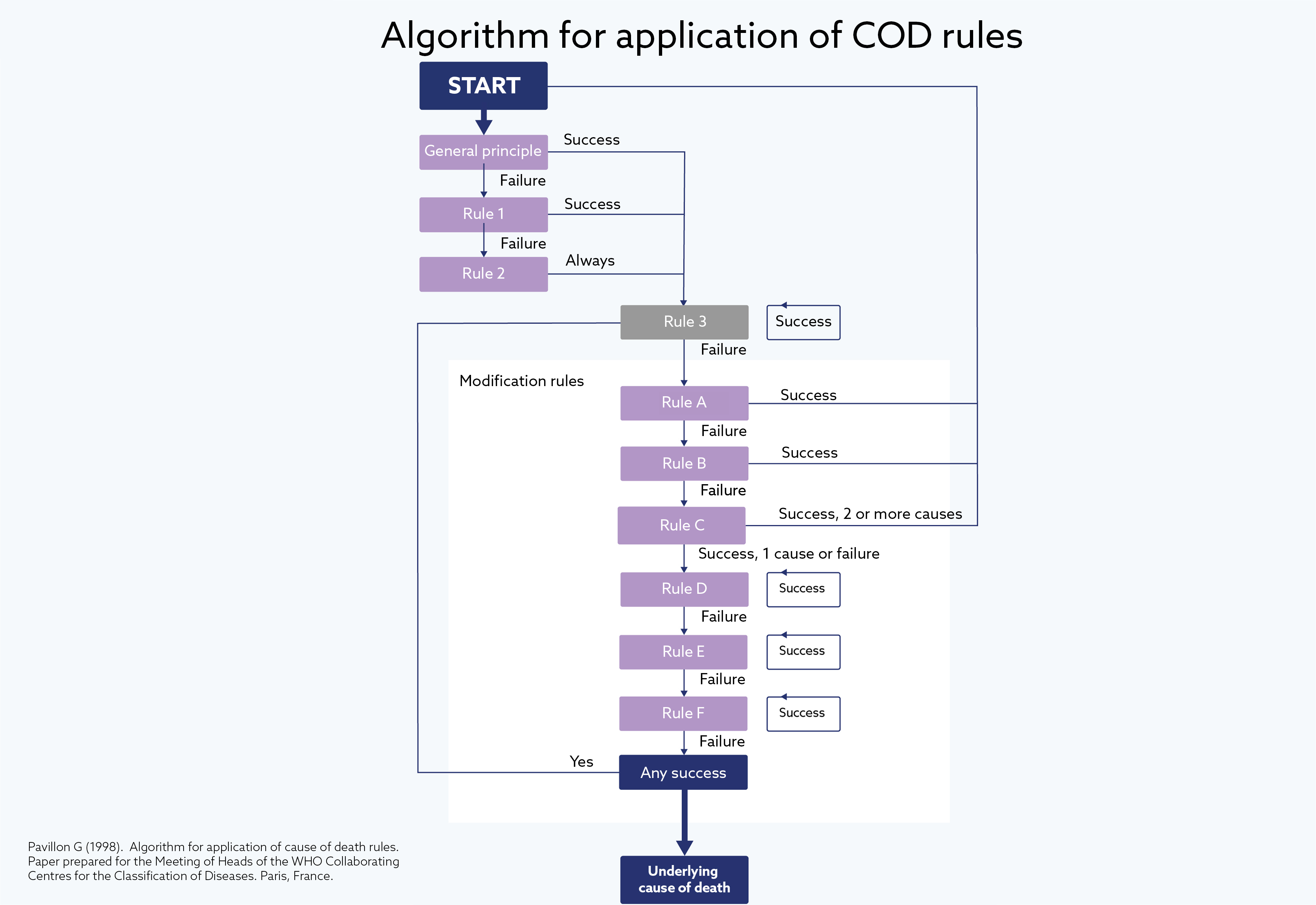 Algorithm for application of COD rules